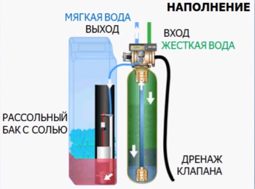 схема установки для умягчения воды для дома