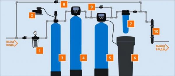 безреагентные системы обезжелезивания воды