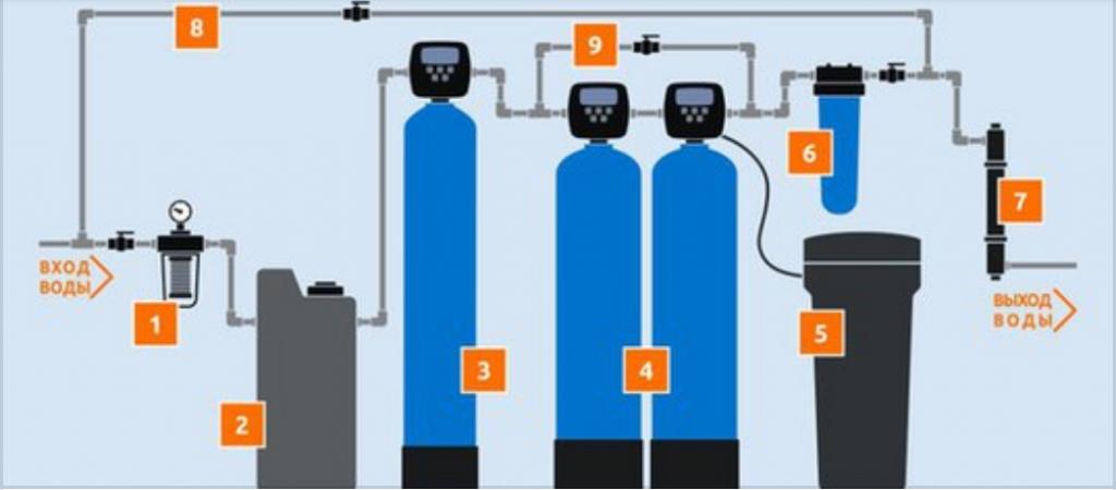 система обезжелезивания воды для скважины