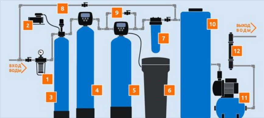 система обезжелезивания воды для коттеджа